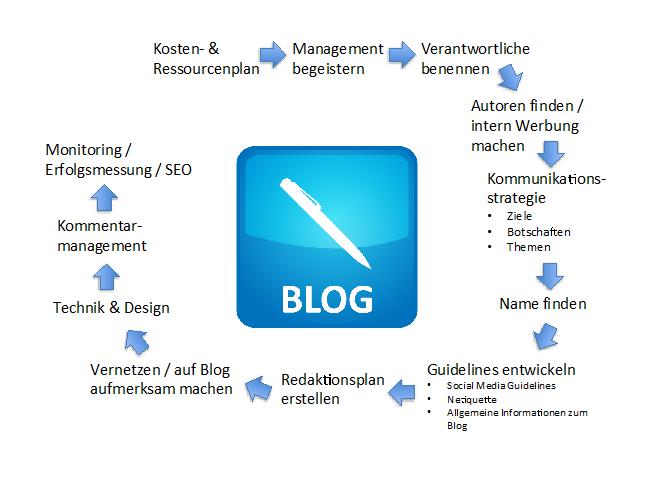 Prozess der Erstellung eines Unternehmensblogs
