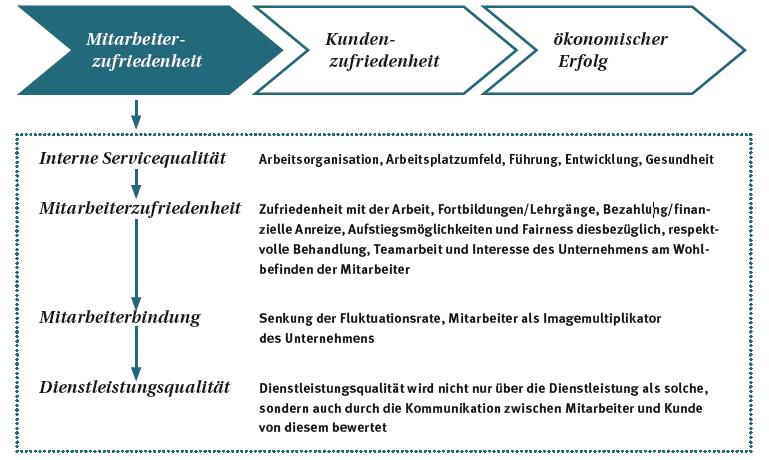 Abbildung 1 Service-Profit-Chain (Heskett et al., 2008)