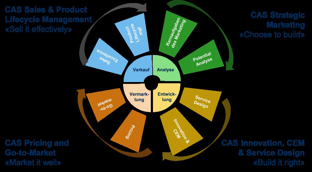 Der MAS Product Management besteht neu aus 4 CAS Lehrgängen