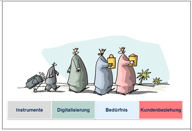 Die vier Könige des Marketings (Quelle: mit freundlicher Genehmigung, Mattiello, 2009)