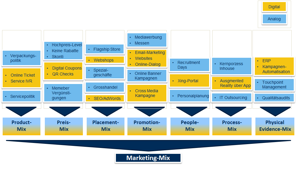 Marketing Mix analog digital