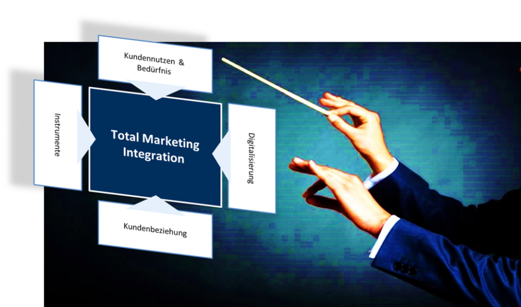 Orchestrieren Total Marketing Integration