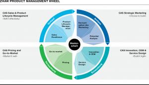 Grafik_IMM_ProductManagementWheel_de_300dpi