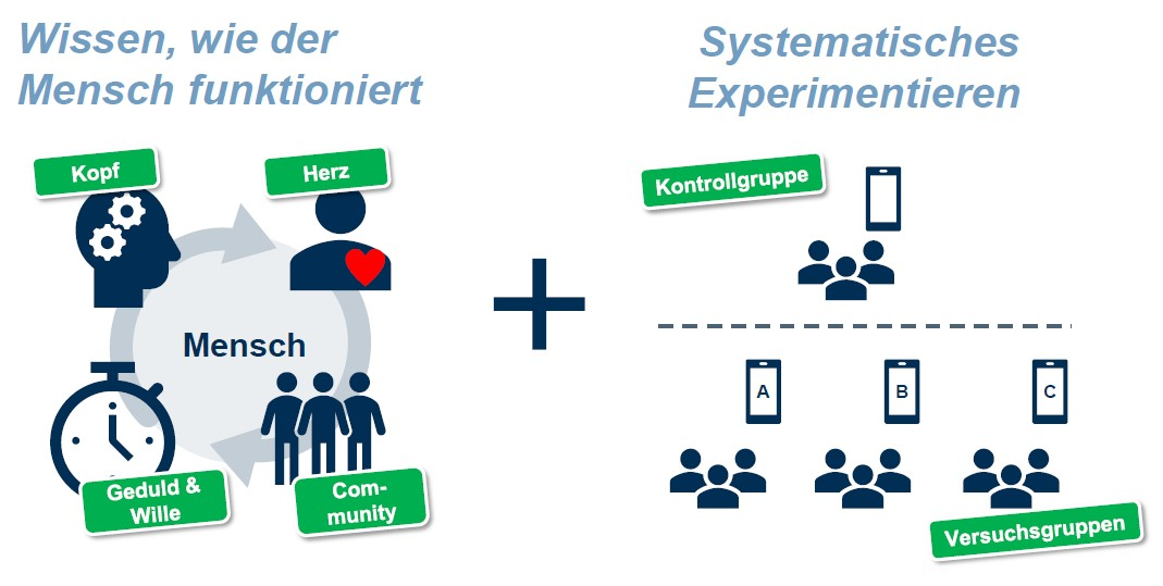 Verhaltensökonomie | Marketing Management-Blog