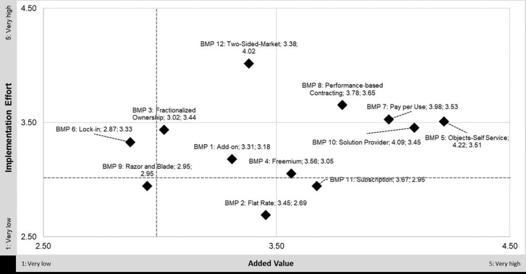 Abbildung 1: Mehrwert und Implementierungsaufwand für digitale Geschäftsmodelle