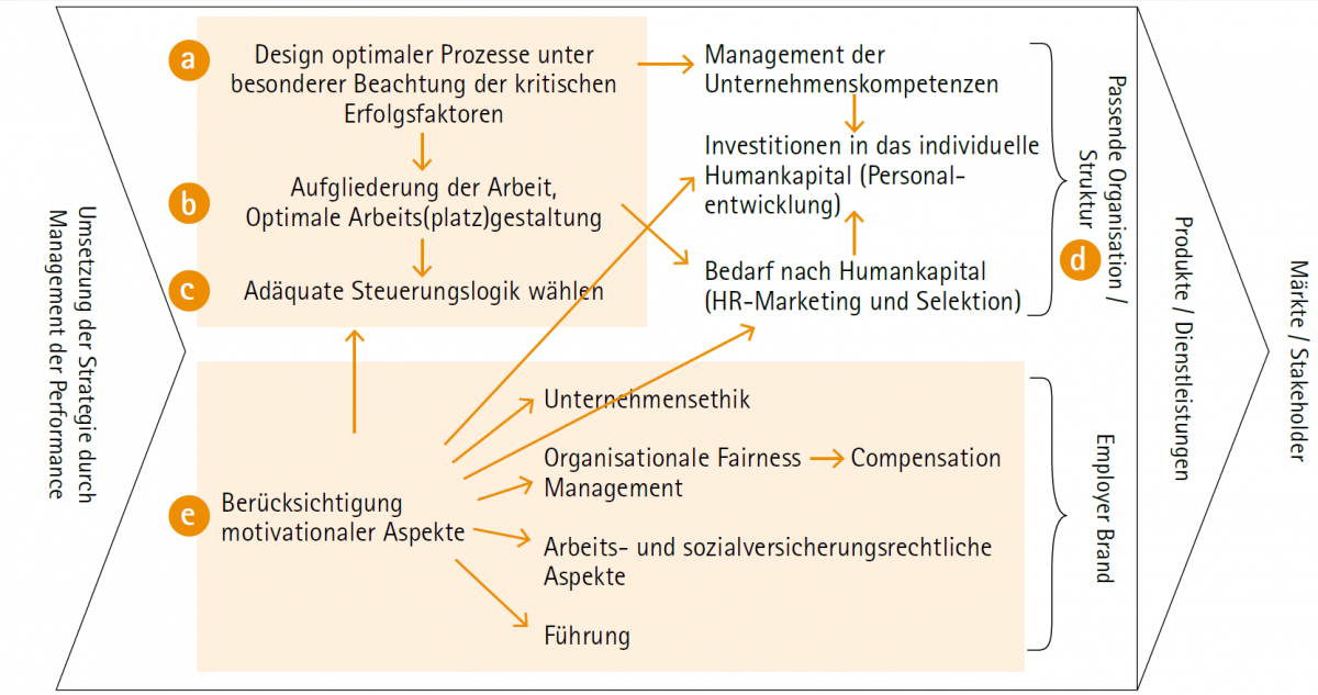 Übersicht über die Zusammenhänge des Performance Managements