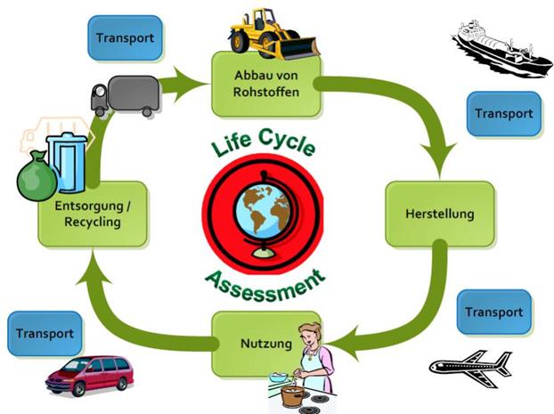 beschreibung eines produktlebenszyklus - Okobilanz Beispiel