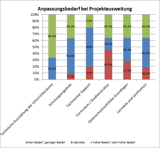 Anpassungsbedarf-bei-Projektausweitung
