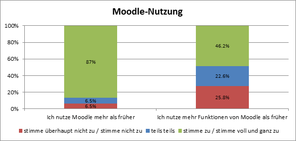 Moodle-Nutzung