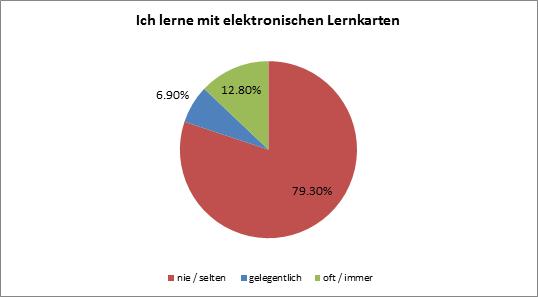 elektronische-Lernkarten