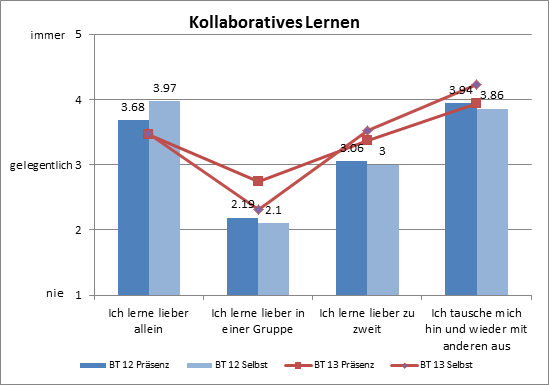 kollaboratives-arbeiten