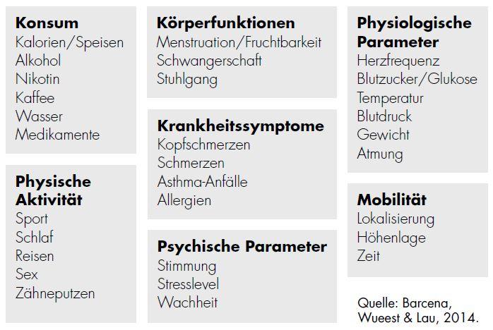 Sieben Typologien nach Barcena, Wueest & Lau, 2014: 1. Komsum, 2. Physische Aktivität, 3. Körperfunktionen, 4. Krankheitssymptome, 5. Psychische Parameter, 6. Physiologische Parameter, 7. Mobilität